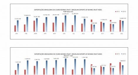 Exportações Brasileiras de couro bovino Crust