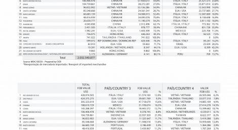 Principais destinos das exportações dos estado Brasileiros