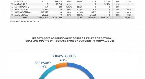 IMPORTAÇÕES BRASILEIRAS DE COUROS E PELES POR ESTADO