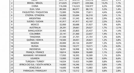 REBANHO DE BOVINOS POR PAÍSES - TOP30 (MILHÕES DE CABEÇAS, EXCLUÍNDO B